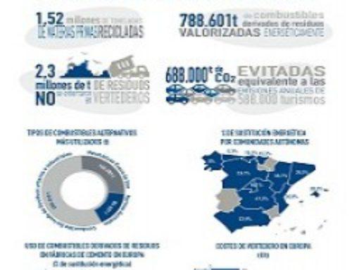 Reciclado y Valorización de Residuos en la Industria Cementera en España (Actualización año 2016) INFOGRAFÍA
