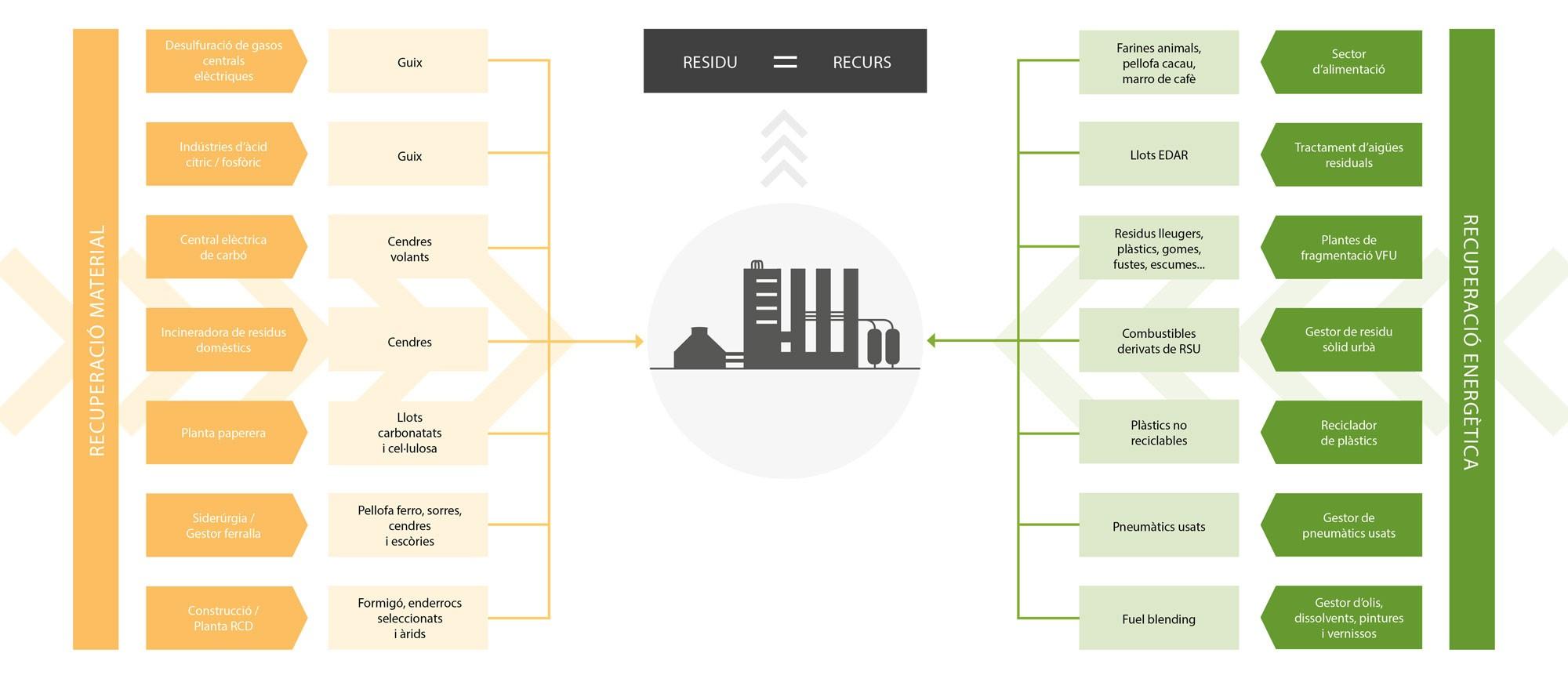 La industria cementera en el marco de la economía circular